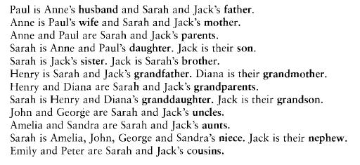 vocabulario familia en ingles 1b