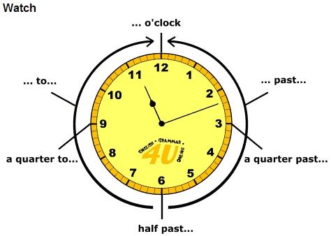 como decir la hora en ingles