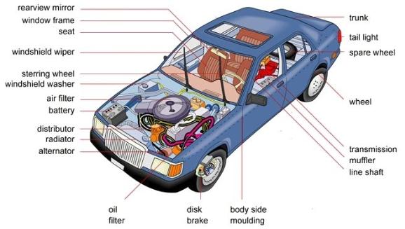Partes de un carro en INGLES - Vocabulario Automotriz