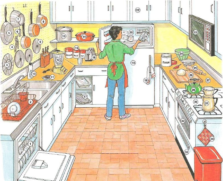 Vocabulario de la casa parte1 cocina y comedor for Living room y sus partes