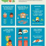 Diferencias comunes de escritura entre inglés americano y británico