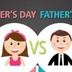 Lectura acerca del Día del Padre y de La Madre en Ingles