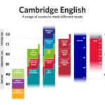 Como evaluar nuestro nivel de Ingles – El CEFR